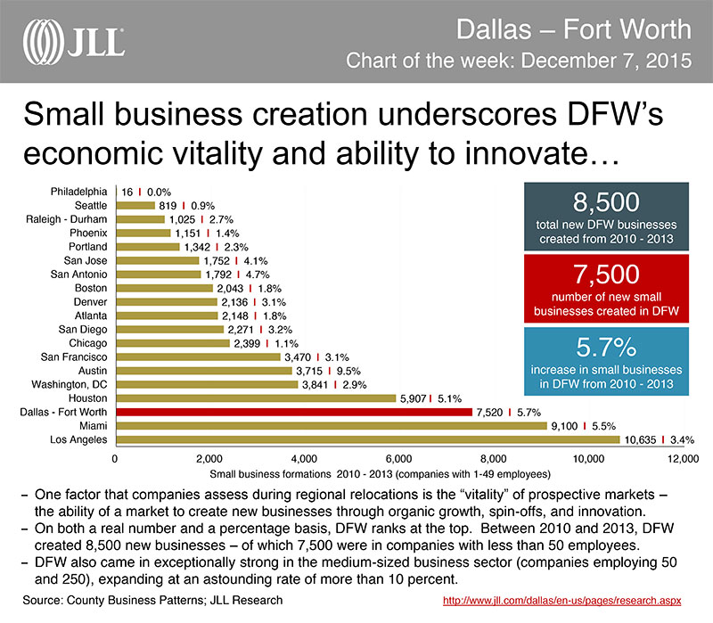 Small business creation between 2010-2013. Graphic/info by JLL.