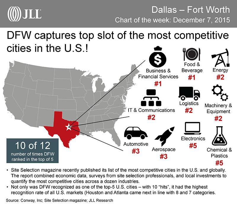 Dallas-Fort Worth is the most-competitive city in the U.S. Chart/info by JLL.