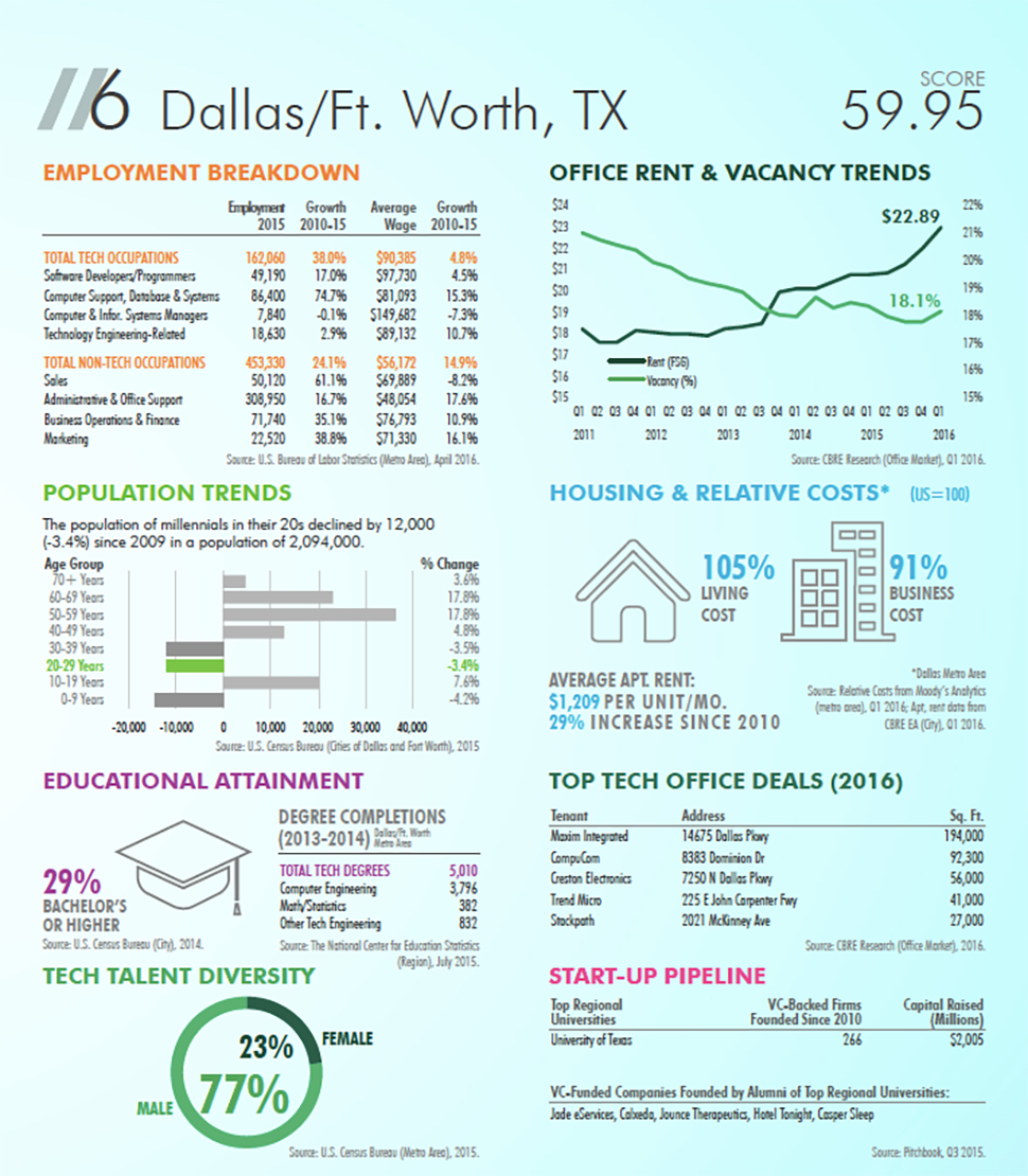 Dallas ranks #6 for tech jobs in CBRE Study