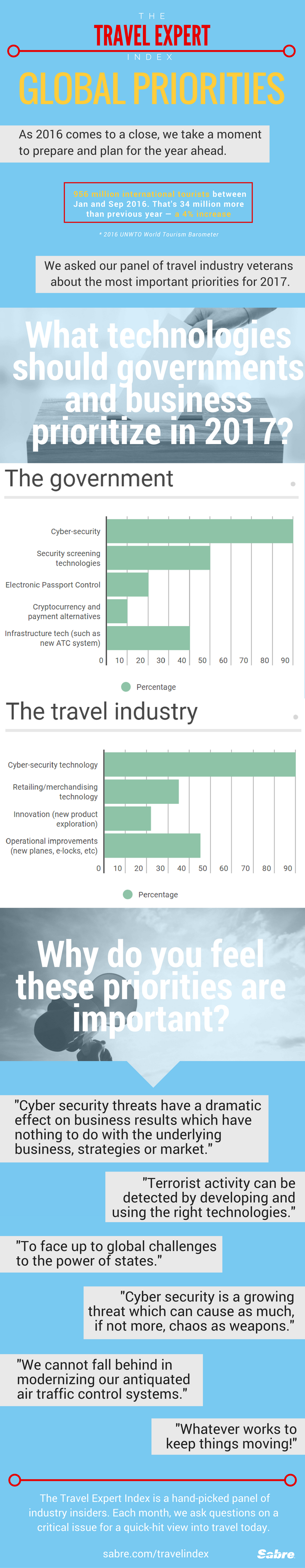Global Travel Priorities 2017 Infographic