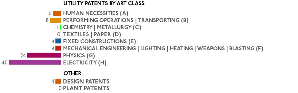 ART CLASS OF PATENTS 091917